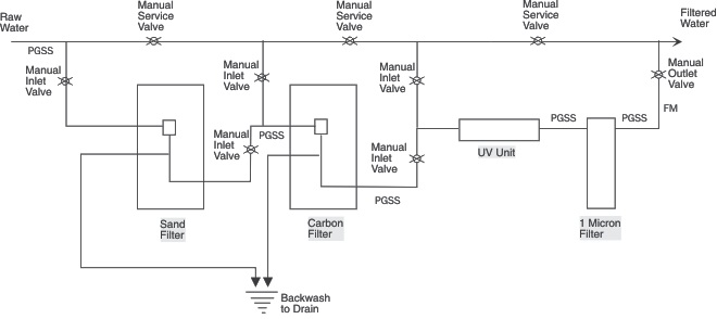 Pretreatment Schematic Showing Sand Carbon Ultraviolet and 1 Micron Cartridge Filtration