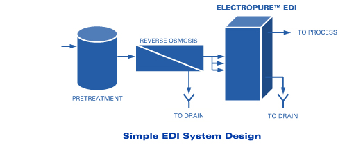 Edi Electrodionization Water Systems Nh Industrial